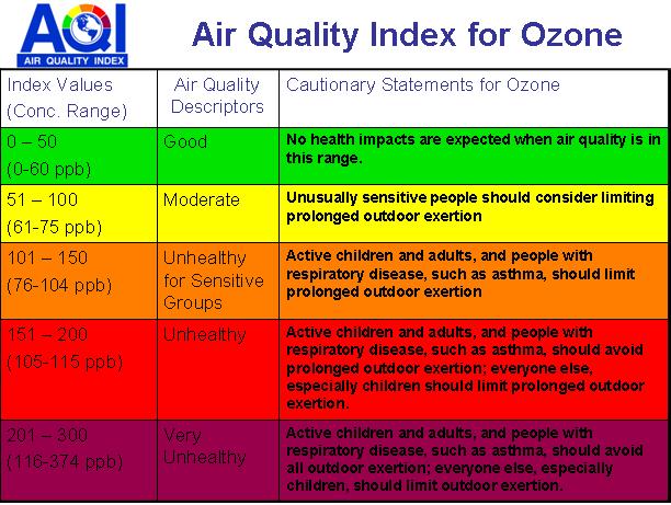 Air quality information for the Sacramento region